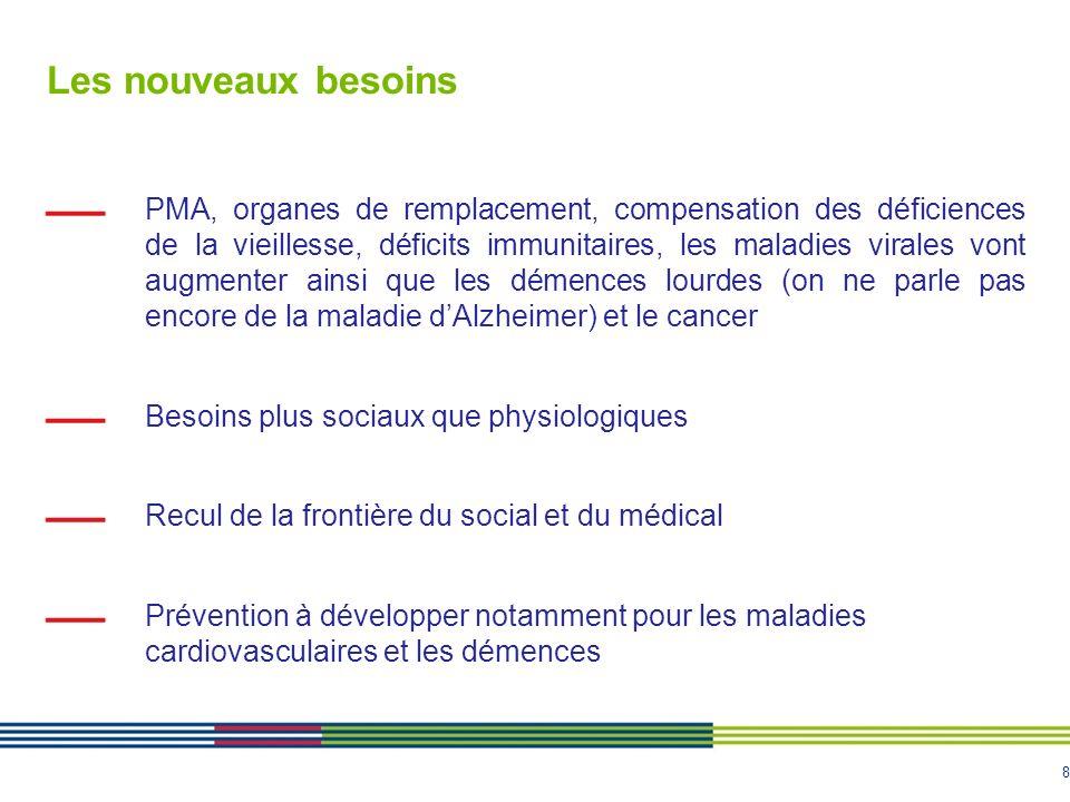 8 Les nouveaux besoins PMA, organes de remplacement, compensation des déficiences de la vieillesse, déficits immunitaires, les maladies virales vont a