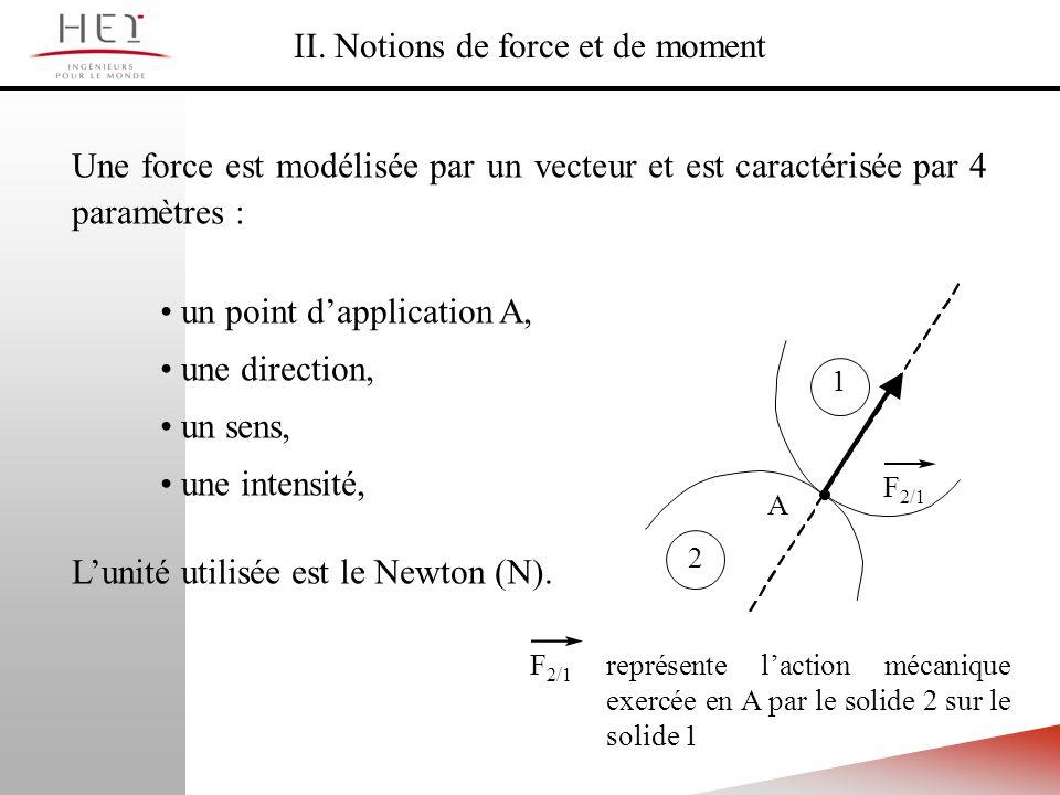 II. Notions de force et de moment Une force est modélisée par un vecteur et est caractérisée par 4 paramètres : F 2/1 2 1 représente laction mécanique
