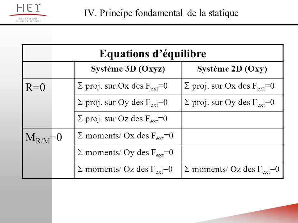 Equations déquilibre Système 3D (Oxyz)Système 2D (Oxy) R=0 proj. sur Ox des F ext =0 proj. sur Oy des F ext =0 proj. sur Oz des F ext =0 M R/M =0 mome