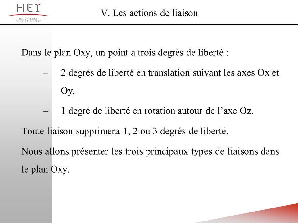 V. Les actions de liaison Dans le plan Oxy, un point a trois degrés de liberté : –2 degrés de liberté en translation suivant les axes Ox et Oy, –1 deg
