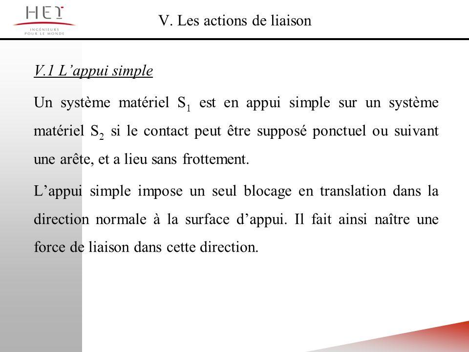V. Les actions de liaison V.1 Lappui simple Un système matériel S 1 est en appui simple sur un système matériel S 2 si le contact peut être supposé po