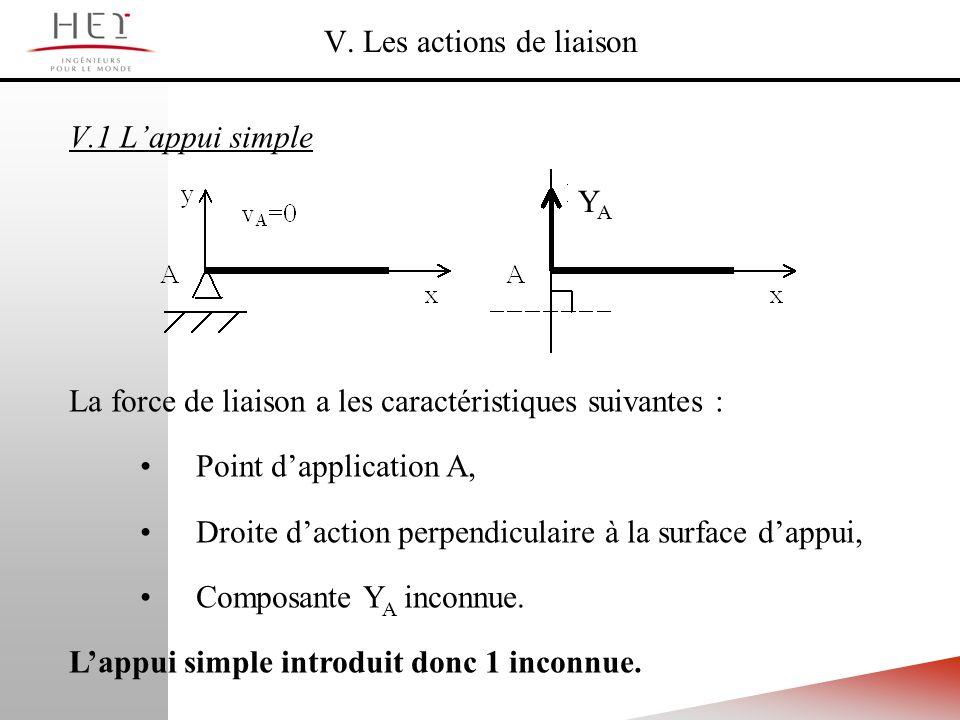 V. Les actions de liaison V.1 Lappui simple La force de liaison a les caractéristiques suivantes : Point dapplication A, Droite daction perpendiculair