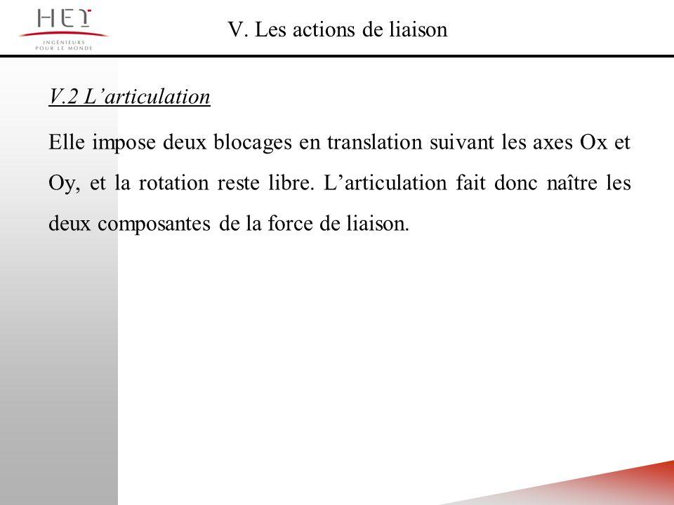 V. Les actions de liaison V.2 Larticulation Elle impose deux blocages en translation suivant les axes Ox et Oy, et la rotation reste libre. Larticulat