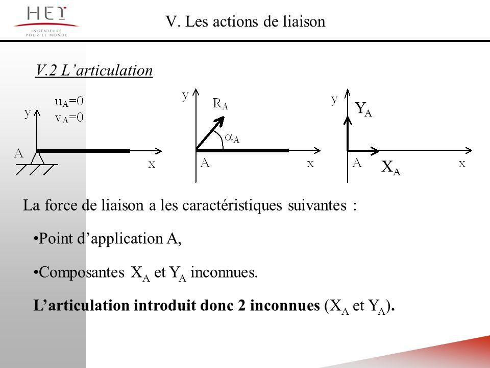 V. Les actions de liaison V.2 Larticulation La force de liaison a les caractéristiques suivantes : Point dapplication A, Composantes X A et Y A inconn