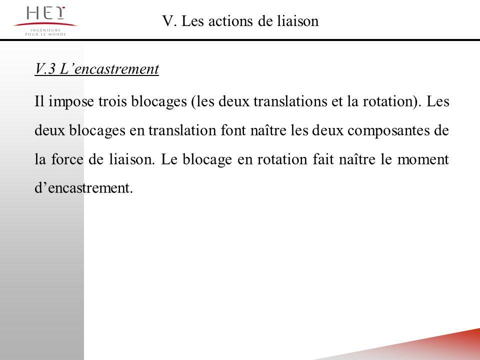 V. Les actions de liaison V.3 Lencastrement Il impose trois blocages (les deux translations et la rotation). Les deux blocages en translation font naî