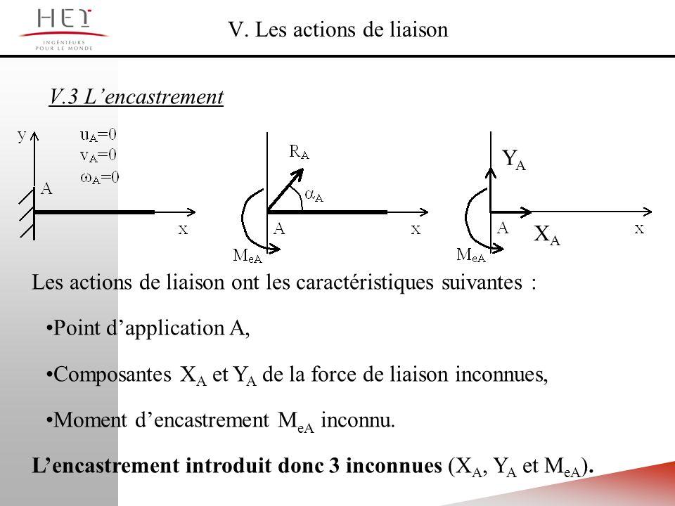 V. Les actions de liaison V.3 Lencastrement Les actions de liaison ont les caractéristiques suivantes : Point dapplication A, Composantes X A et Y A d