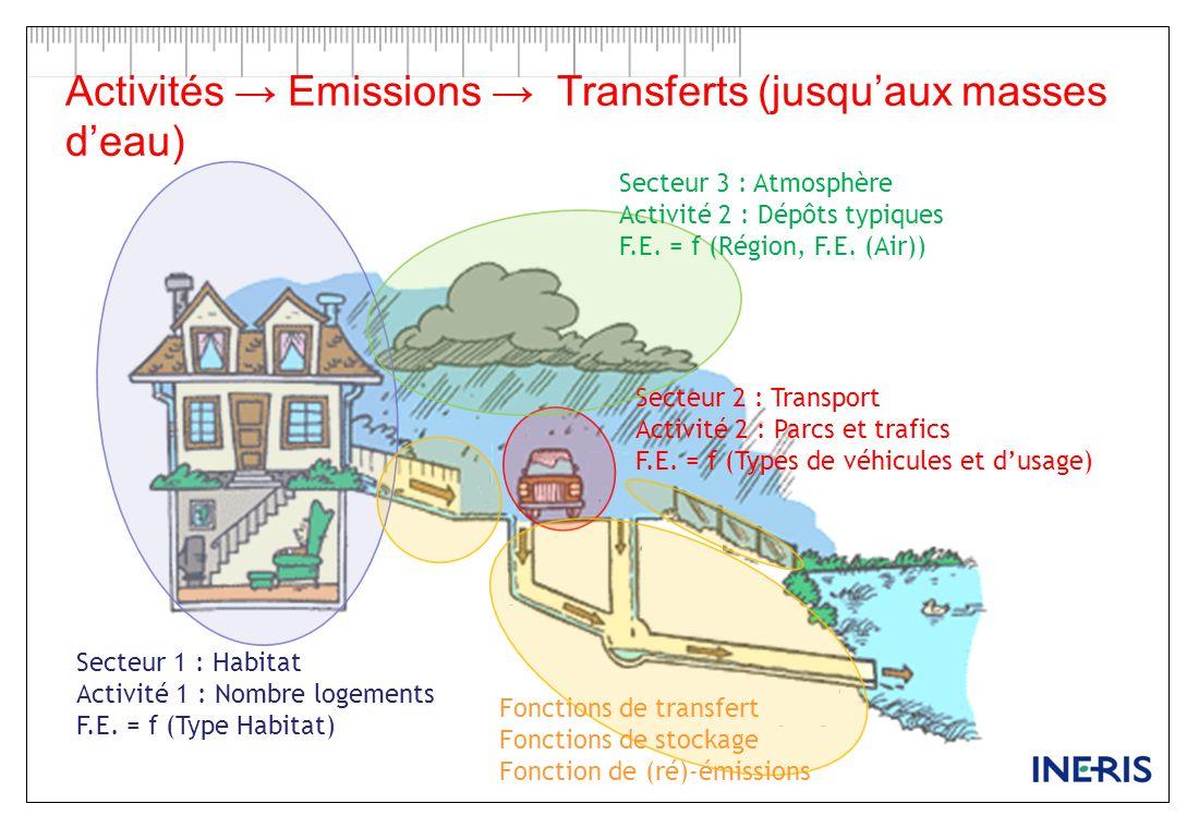 Activités Emissions Transferts (jusquaux masses deau) 5 Secteur 1 : Habitat Activité 1 : Nombre logements F.E.