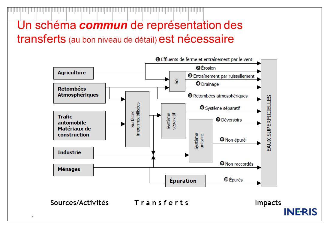 Un schéma commun de représentation des transferts (au bon niveau de détail) est nécessaire 6 Sources/Activités T r a n s f e r t s Impacts