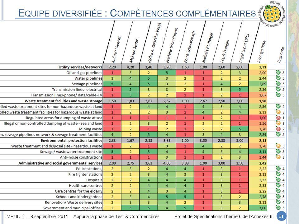 MEDDTL – 8 septembre 2011 – Appui à la phase de Test & CommentairesProjet de Spécifications Thème 6 de lAnnexes III E QUIPE DIVERSIFIÉE : C OMPÉTENCES