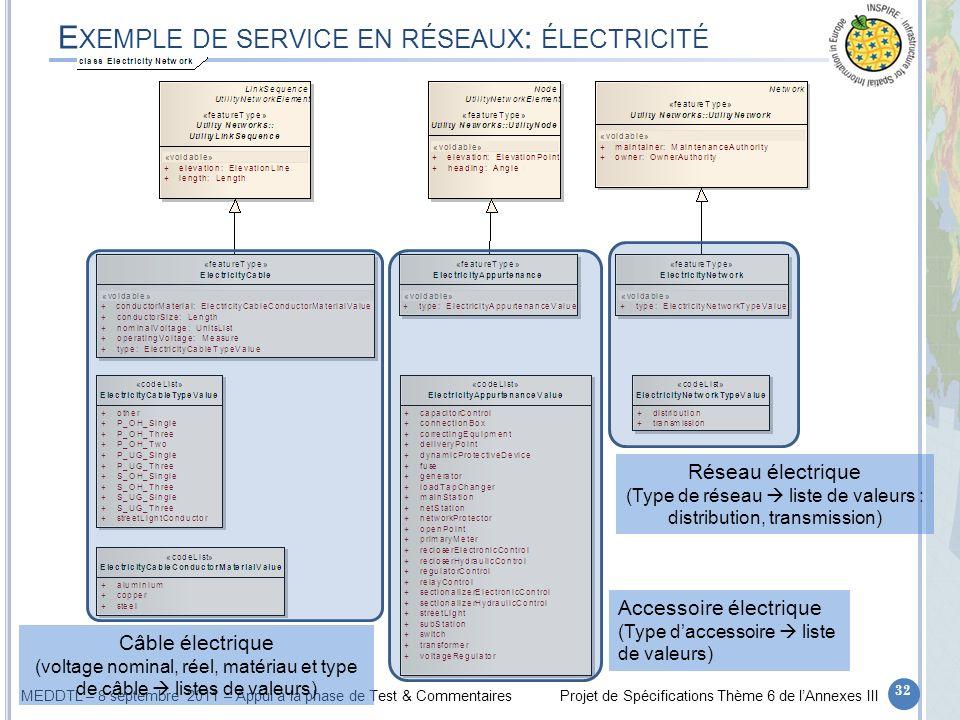 MEDDTL – 8 septembre 2011 – Appui à la phase de Test & CommentairesProjet de Spécifications Thème 6 de lAnnexes III E XEMPLE DE SERVICE EN RÉSEAUX : É