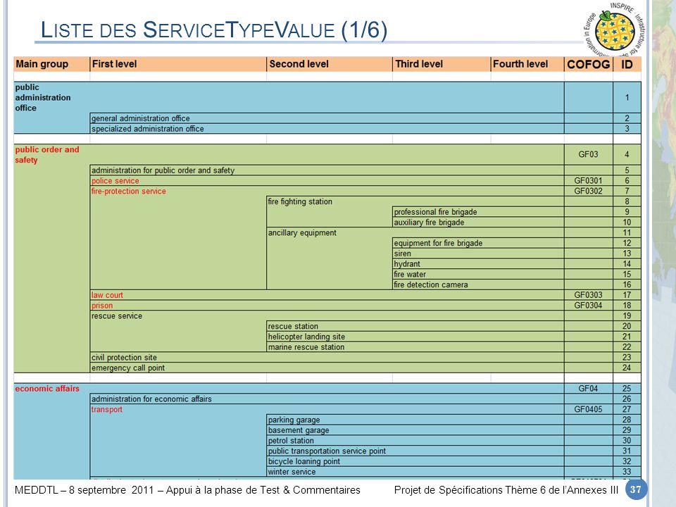 MEDDTL – 8 septembre 2011 – Appui à la phase de Test & CommentairesProjet de Spécifications Thème 6 de lAnnexes III L ISTE DES S ERVICE T YPE V ALUE (