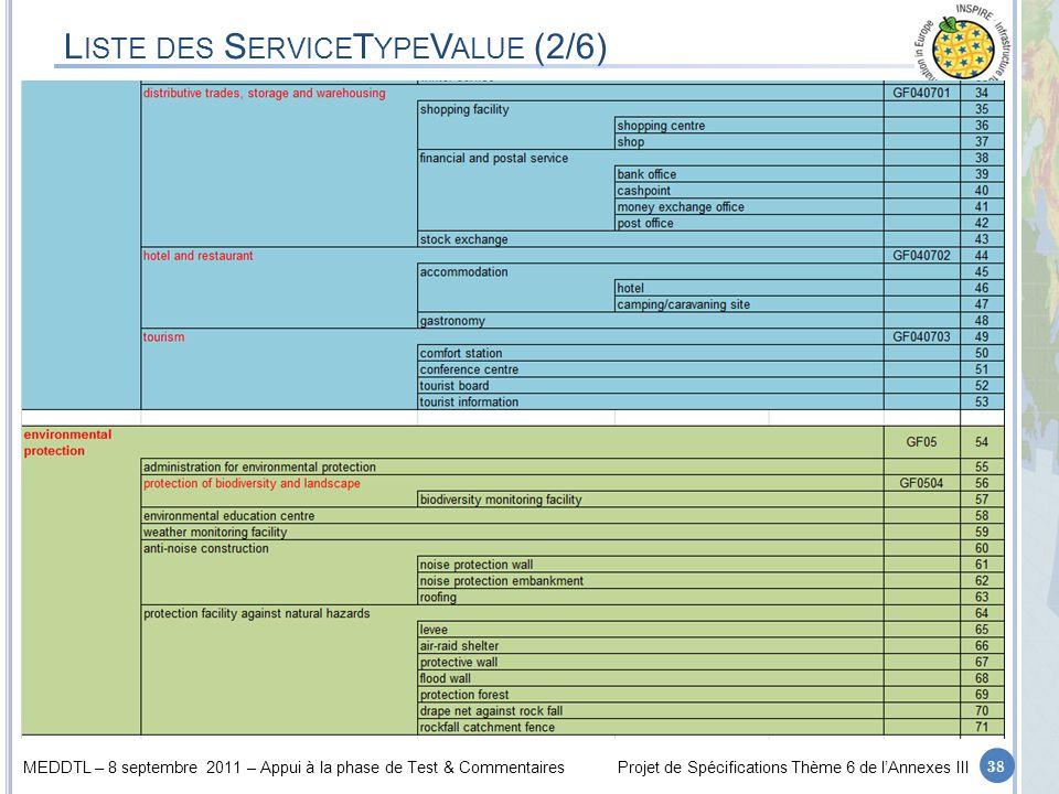 MEDDTL – 8 septembre 2011 – Appui à la phase de Test & CommentairesProjet de Spécifications Thème 6 de lAnnexes III 38 L ISTE DES S ERVICE T YPE V ALU