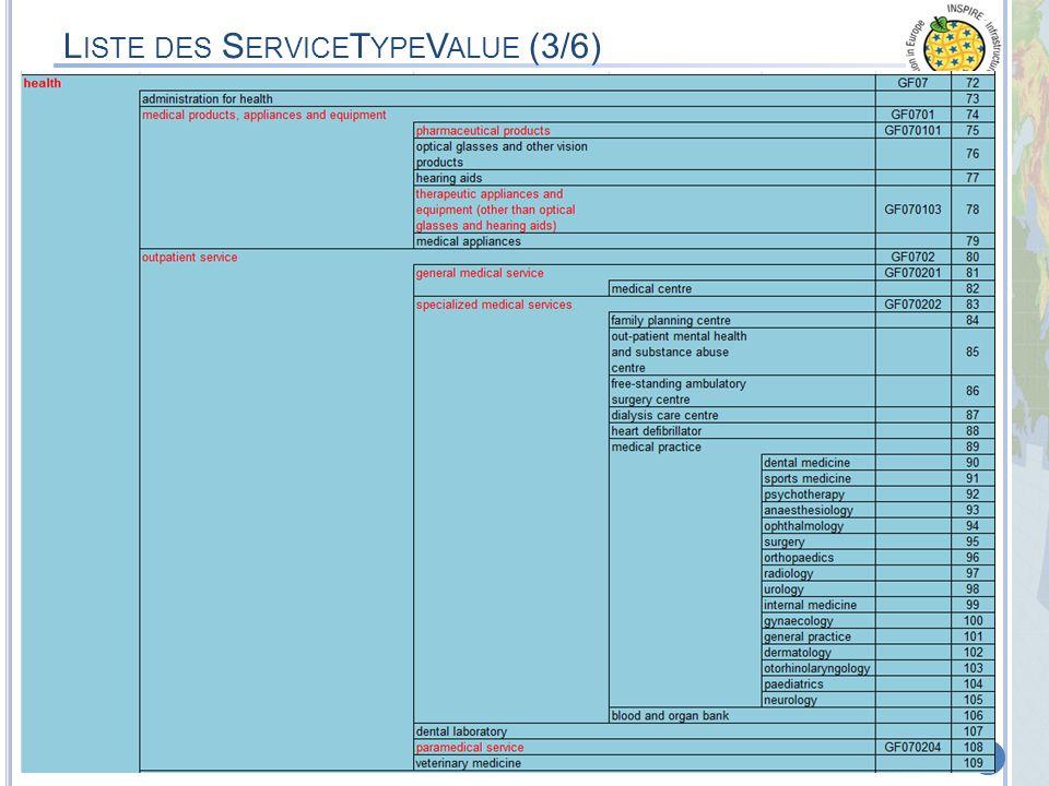 MEDDTL – 8 septembre 2011 – Appui à la phase de Test & CommentairesProjet de Spécifications Thème 6 de lAnnexes III 39 L ISTE DES S ERVICE T YPE V ALU