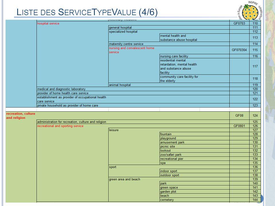 MEDDTL – 8 septembre 2011 – Appui à la phase de Test & CommentairesProjet de Spécifications Thème 6 de lAnnexes III 40 L ISTE DES S ERVICE T YPE V ALU