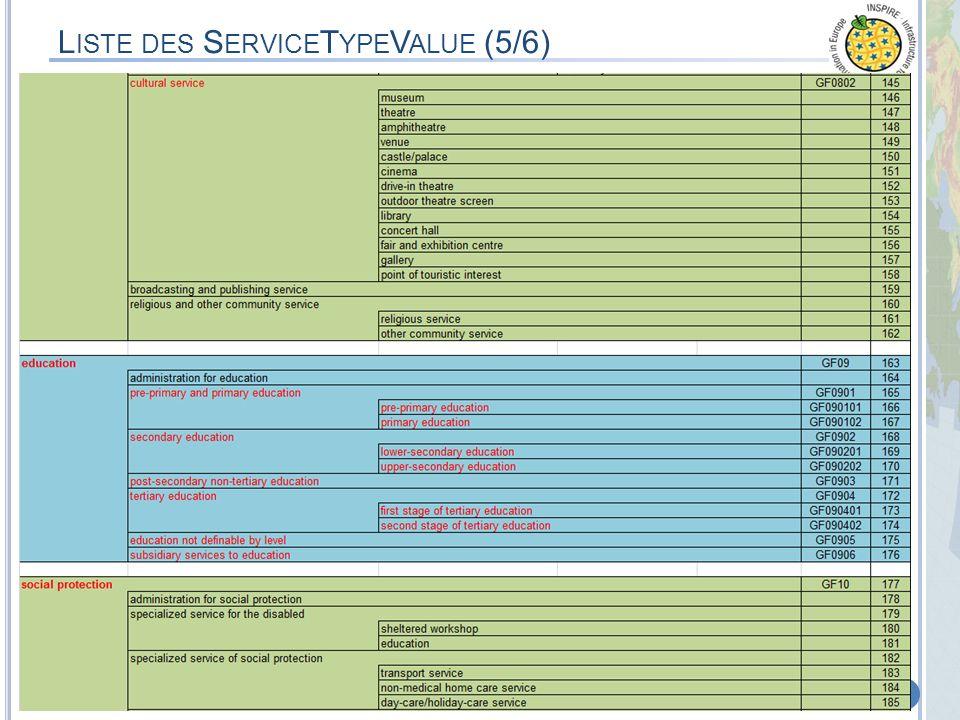 MEDDTL – 8 septembre 2011 – Appui à la phase de Test & CommentairesProjet de Spécifications Thème 6 de lAnnexes III 41 L ISTE DES S ERVICE T YPE V ALU