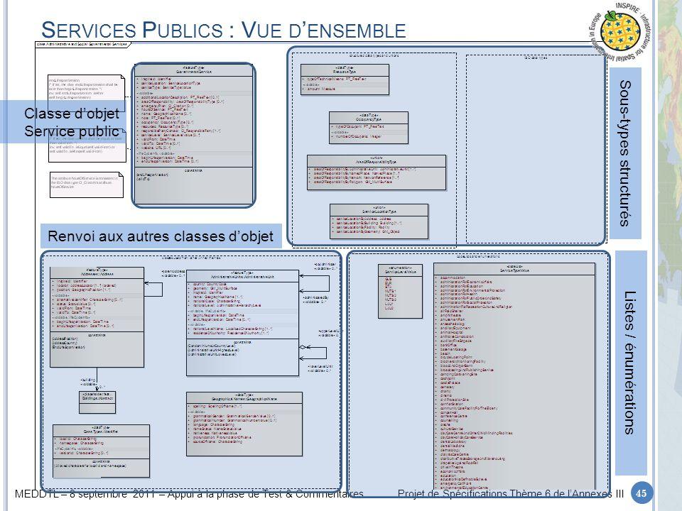 MEDDTL – 8 septembre 2011 – Appui à la phase de Test & CommentairesProjet de Spécifications Thème 6 de lAnnexes III S ERVICES P UBLICS : V UE D ENSEMB