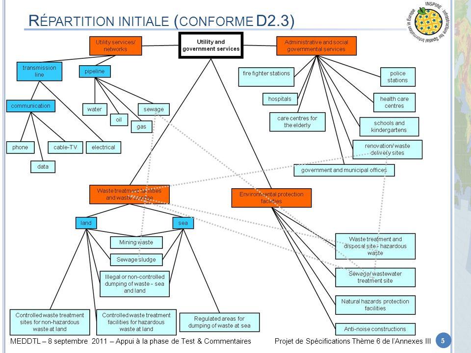 MEDDTL – 8 septembre 2011 – Appui à la phase de Test & CommentairesProjet de Spécifications Thème 6 de lAnnexes III R ÉPARTITION INITIALE ( CONFORME D