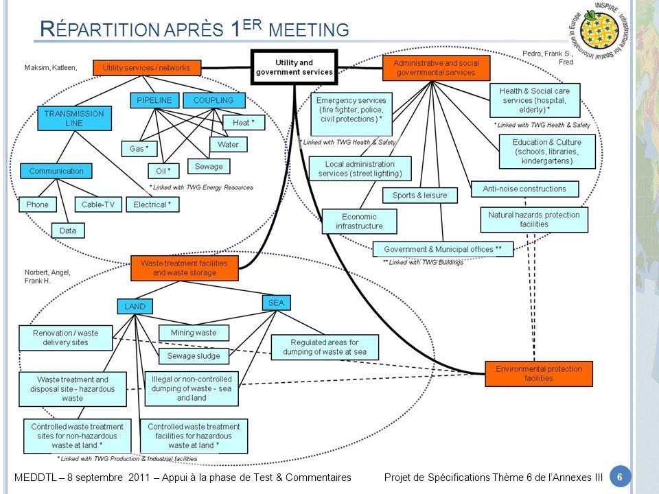 MEDDTL – 8 septembre 2011 – Appui à la phase de Test & CommentairesProjet de Spécifications Thème 6 de lAnnexes III R ÉPARTITION APRÈS 1 ER MEETING 6