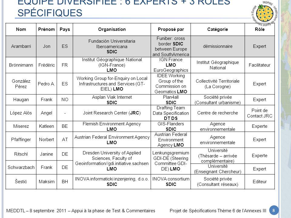 MEDDTL – 8 septembre 2011 – Appui à la phase de Test & CommentairesProjet de Spécifications Thème 6 de lAnnexes III S ERVICES EN RÉSEAUX Utilisation du modèle générique de Réseaux Modèle développé pour le thème « Réseaux de transports » de lAnnexe 1 Création dun schéma générique pour les Services en réseaux Déclinaison en 5 schémas dapplication: Réseaux dadduction deau potable Réseaux de collecte des eaux usées Réseaux hydrocarbures (liquides ou gazeux) Réseaux délectricité Réseaux de télécommunication Réseaux de chaleur.