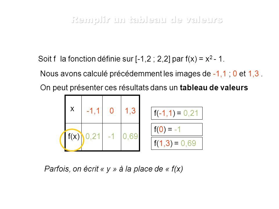 Soit g la fonction définie sur [-10 ; 10] par g(x) = x 2 + 2x - 6 Calculer l image de -5 par la fonction g. g(x) = x 2 + 2x - 5 g(-5) = (-5) 2 + 2x(-5
