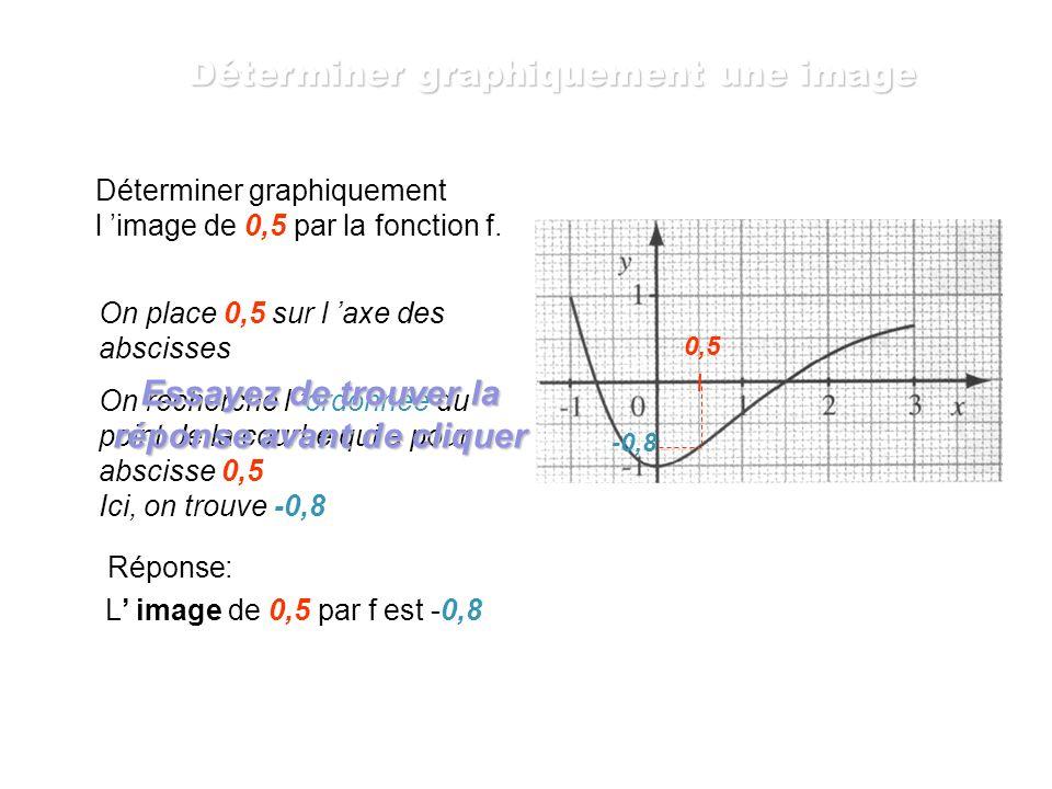 Soit f la fonction définie sur [-1,2 ; 2,2] par f(x) = x 2 - 1. Nous avons calculé précédemment les images de -1,1 ; 0 et 1,3. On peut présenter ces r