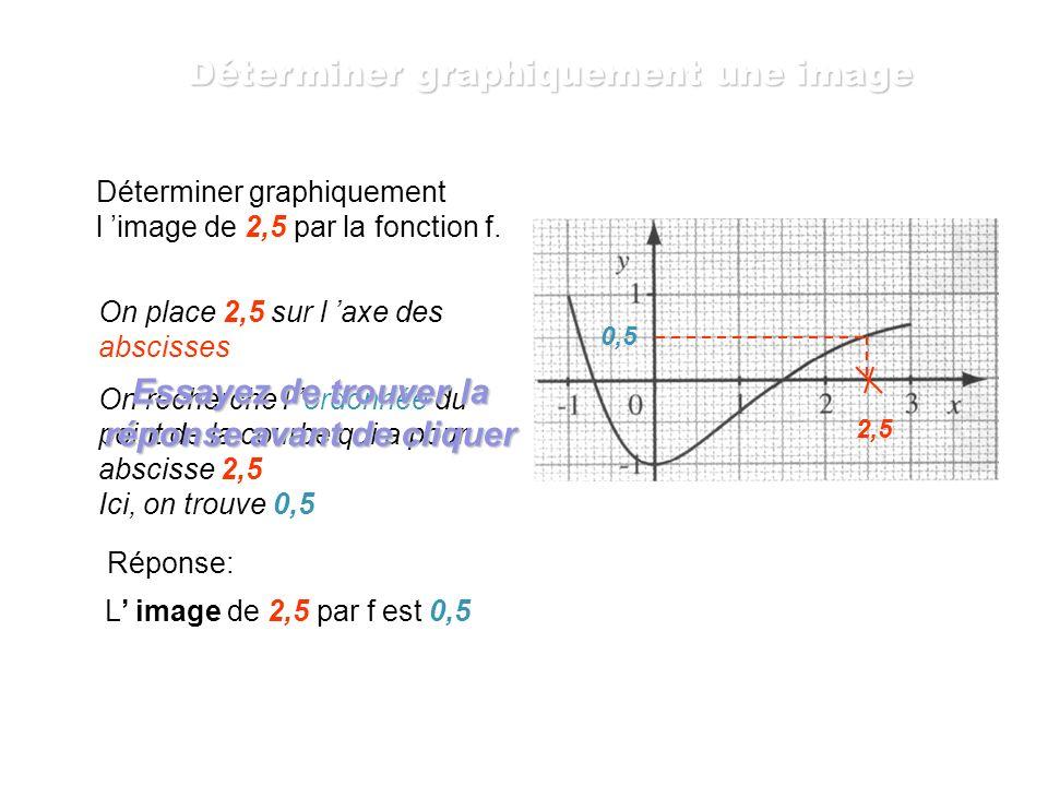 Déterminer graphiquement l image de 3 par la fonction f. On place 3 sur l axe des abscisses On recherche l ordonnée du point de la courbe qui a pour a