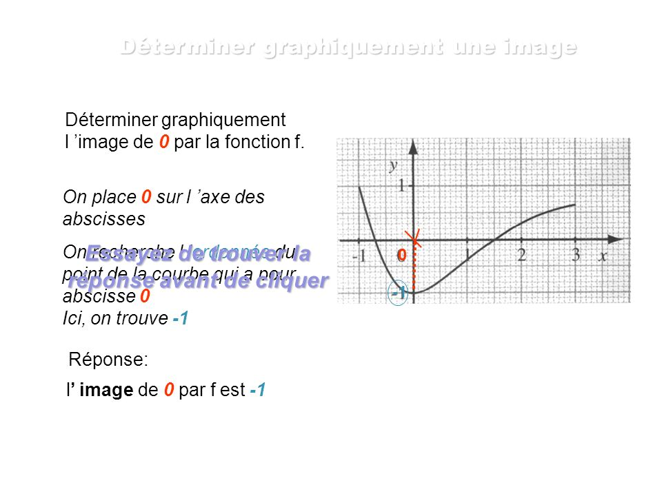 Déterminer graphiquement l image de 2,5 par la fonction f. On place 2,5 sur l axe des abscisses On recherche l ordonnée du point de la courbe qui a po