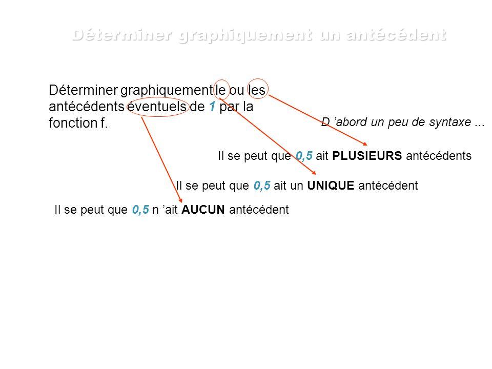 Déterminer graphiquement l image de 0 par la fonction f. On place 0 sur l axe des abscisses On recherche l ordonnée du point de la courbe qui a pour a