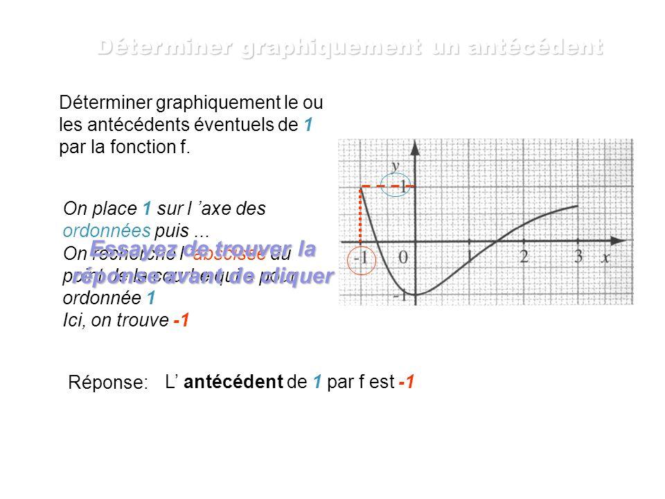Déterminer graphiquement le ou les antécédents éventuels de 1 par la fonction f. D abord un peu de syntaxe... Il se peut que 0,5 ait un UNIQUE antécéd