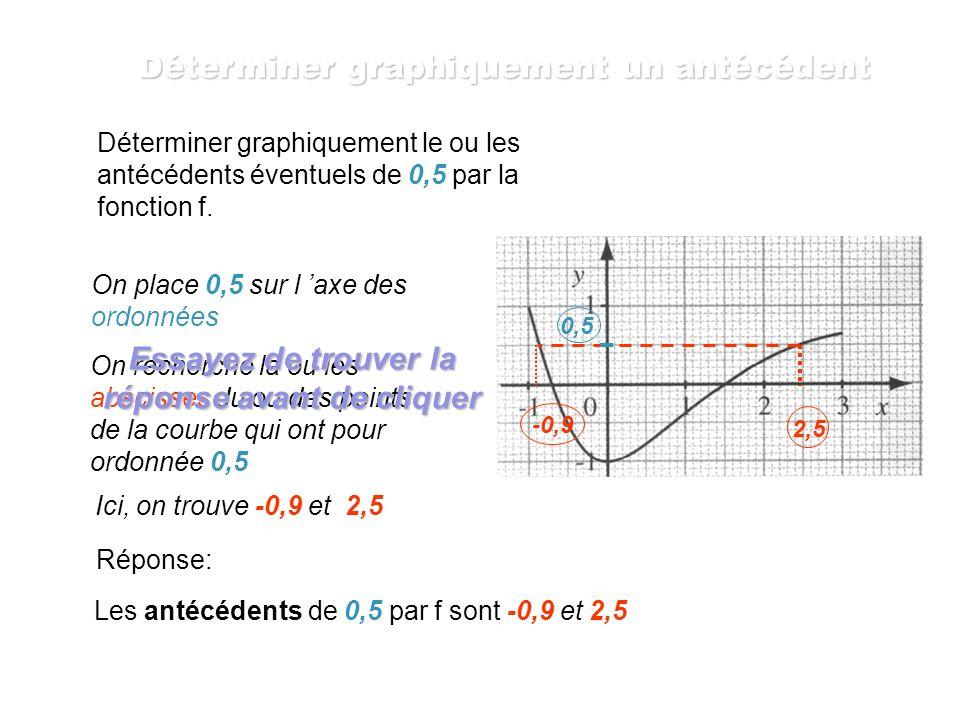 On place 1 sur l axe des ordonnées puis... On recherche l abscisse du point de la courbe qui a pour ordonnée 1 Ici, on trouve -1 Réponse: Déterminer g