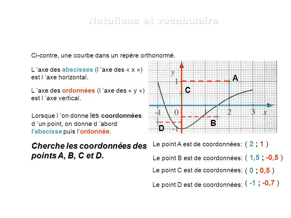 x -2-0,500,512 f(x) 521,251 25 f (x) = x 2 + 1 x 0 1 0,5 1 -0,5 f(x)f(x) 1,25 On place ce point de coordonnées –0,5 et 1,25