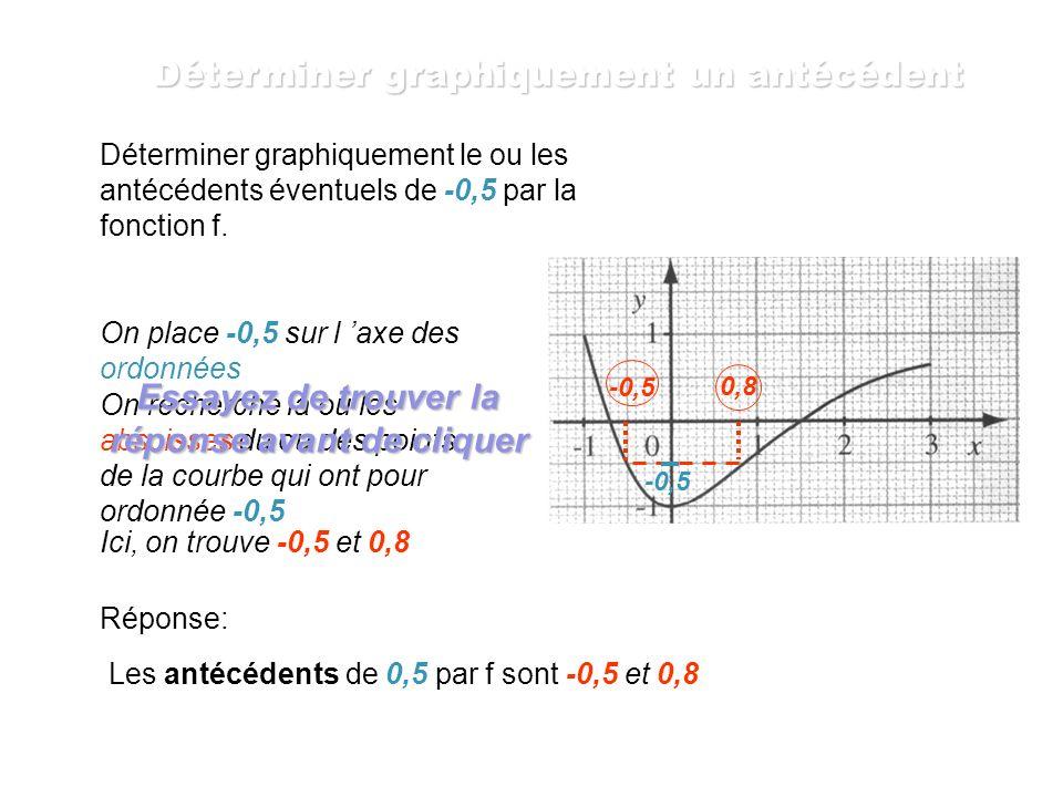 On place 0,5 sur l axe des ordonnées On recherche la ou les abscisses du ou des points de la courbe qui ont pour ordonnée 0,5 2,5 0,5 Ici, on trouve -