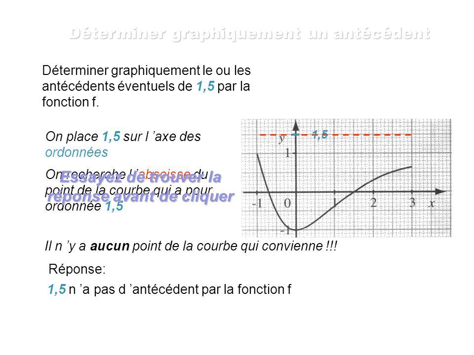 On place -0,5 sur l axe des ordonnées On recherche la ou les abscisses du ou des points de la courbe qui ont pour ordonnée -0,5 0,8 -0,5 Ici, on trouv
