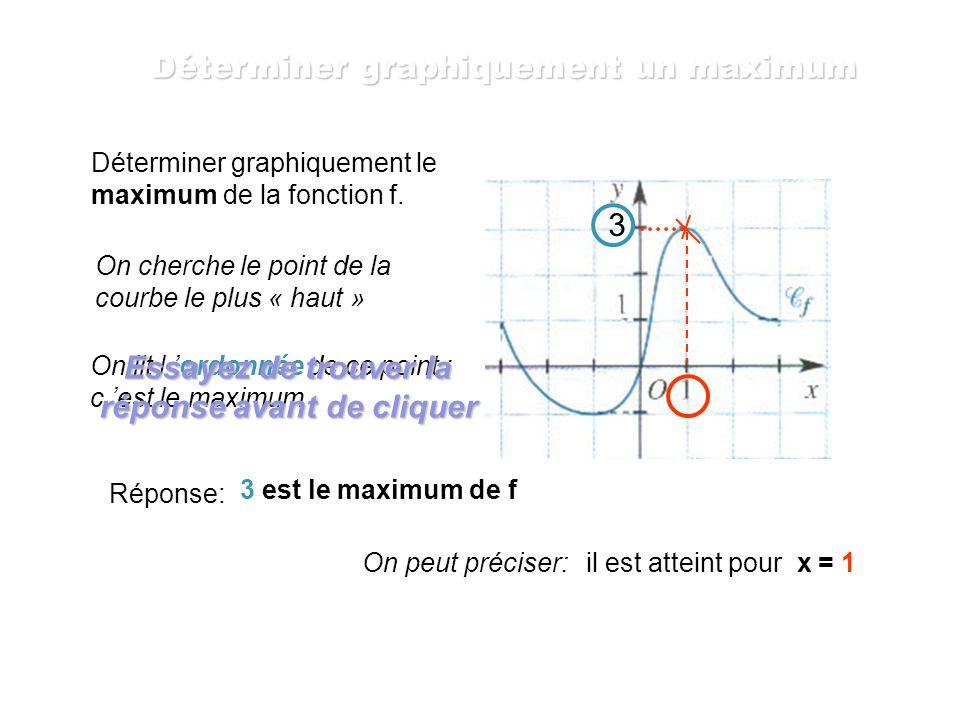 On place 1,5 sur l axe des ordonnées On recherche l abscisse du point de la courbe qui a pour ordonnée 1,5 1,5 Il n y a aucun point de la courbe qui c