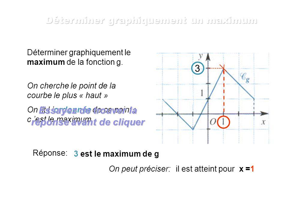 Déterminer graphiquement le maximum de la fonction f. On cherche le point de la courbe le plus « haut » On lit l ordonnée de ce point ; c est le maxim