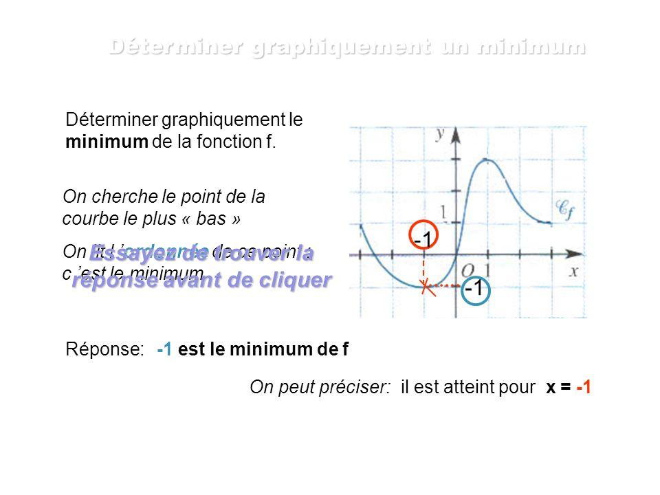 Déterminer graphiquement le maximum de la fonction g. On cherche le point de la courbe le plus « haut » On lit l ordonnée de ce point ; c est le maxim