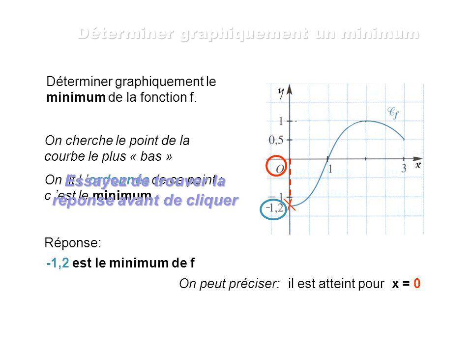 Déterminer graphiquement le minimum de la fonction f. On cherche le point de la courbe le plus « bas » On lit l ordonnée de ce point ; c est le minimu