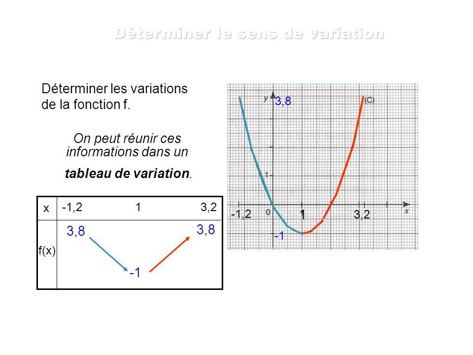 Déterminer les variations de la fonction f. 3,2 Réponse: La fonction f est croissante sur l intervalle [1 ; 3,2 ] -1,2 La fonction f est décroissante