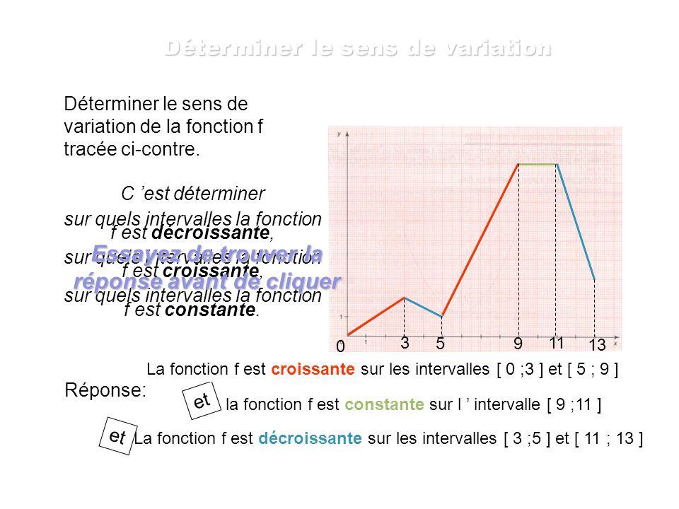 Déterminer les variations de la fonction f. 3,2 -1,2 1 On peut réunir ces informations dans un tableau de variation. x f(x) -1,2 1 3,2 3,8 3,8 Détermi