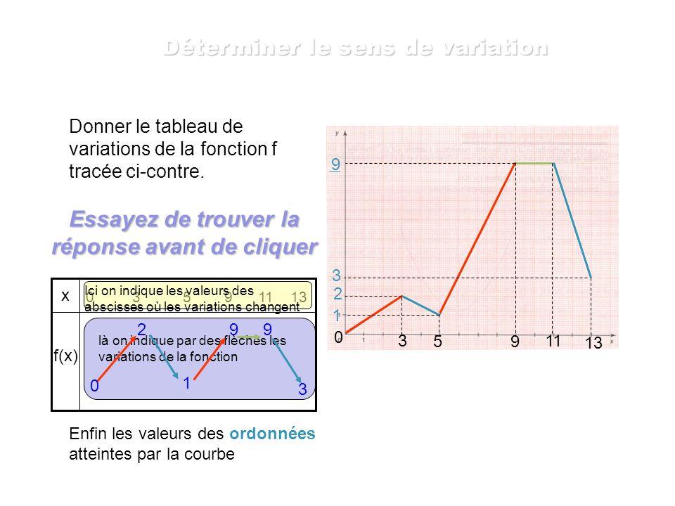 Déterminer le sens de variation de la fonction f tracée ci-contre. 3 5 11 9 13 0 La fonction f est décroissante sur les intervalles [ 3 ;5 ] et [ 11 ;