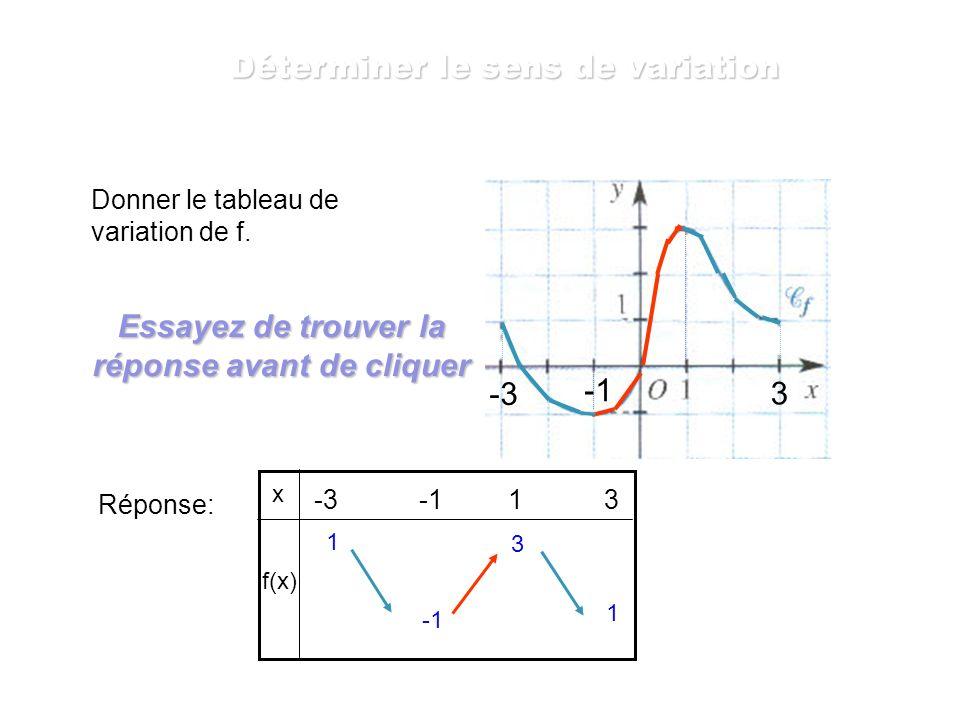 Déterminer le sens de variation de f. Réponse: La fonction f est décroissante sur les intervalles [ -3 ;-1 ] et [ 1 ; 3 ] la fonction f est croissante