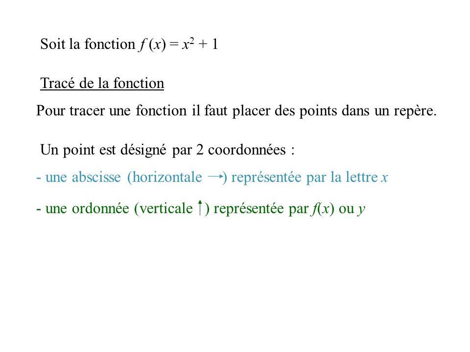 Donner le tableau de variation de f. Réponse: -3 3 Essayez de trouver la réponse avant de cliquer Déterminer le sens de variation -3 -1 1 3 x f(x) 1 3