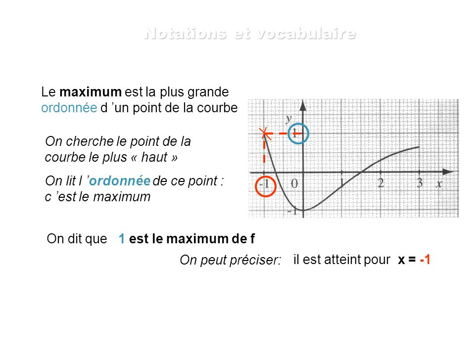 Le maximum est la plus grande ordonnée d un point de la courbe On cherche le point de la courbe le plus « haut » On lit l ordonnée de ce point : c est le maximum On dit que 1 est le maximum de f On peut préciser: il est atteint pour x = -1 Notations et vocabulaire