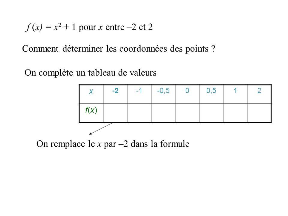 Comment déterminer les coordonnées des points ? On complète un tableau de valeurs x -2-0,500,512 f(x)f(x) f (x) = x 2 + 1 pour x entre –2 et 2 On calc