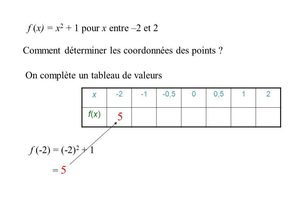 Comment déterminer les coordonnées des points ? On complète un tableau de valeurs x -2-0,500,512 f(x)f(x) f (x) = x 2 + 1 pour x entre –2 et 2 f (-2)