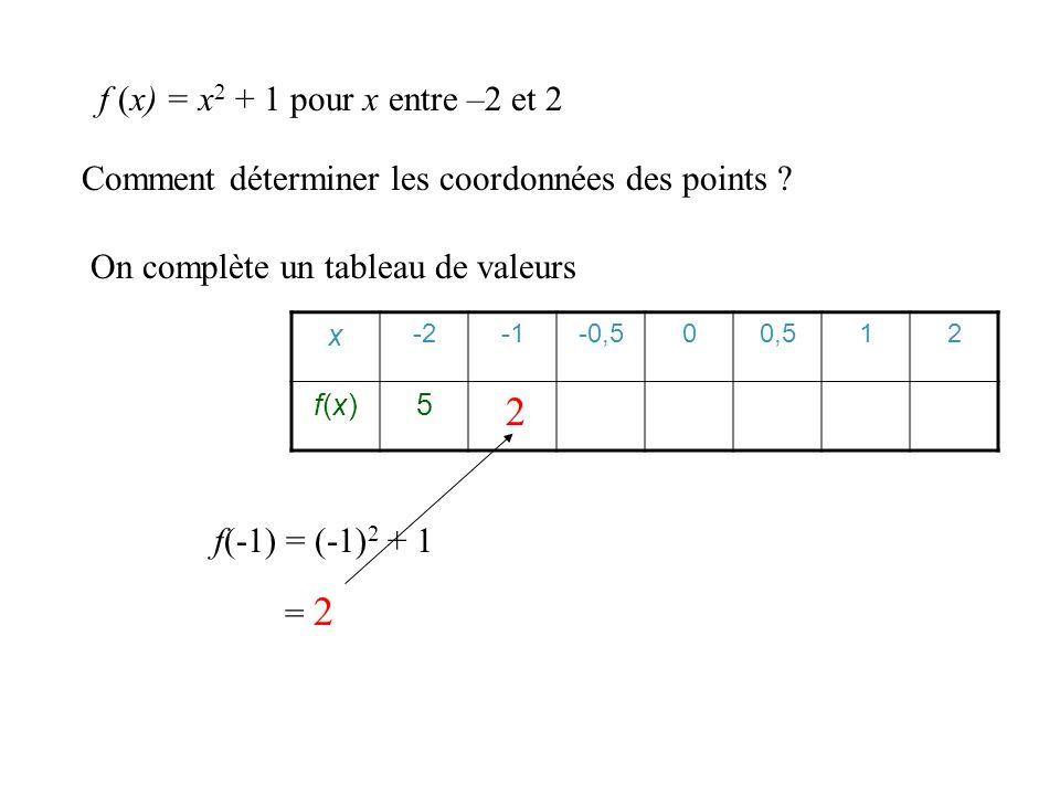 Comment déterminer les coordonnées des points ? On complète un tableau de valeurs x -2-0,500,512 f(x)f(x)5 f (x) = x 2 + 1 pour x entre –2 et 2 f(-1)