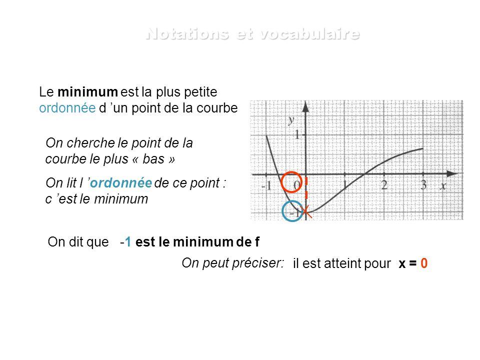 Le minimum est la plus petite ordonnée d un point de la courbe On cherche le point de la courbe le plus « bas » On lit l ordonnée de ce point : c est le minimum On dit que -1 est le minimum de f On peut préciser: il est atteint pour x = 0 Notations et vocabulaire