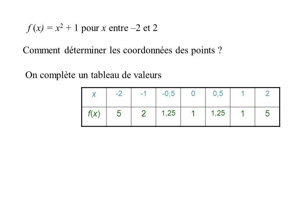 Comment déterminer les coordonnées des points ? On complète un tableau de valeurs x -2-0,500,512 f(x)f(x)52 f (x) = x 2 + 1 pour x entre –2 et 2 f(-0,