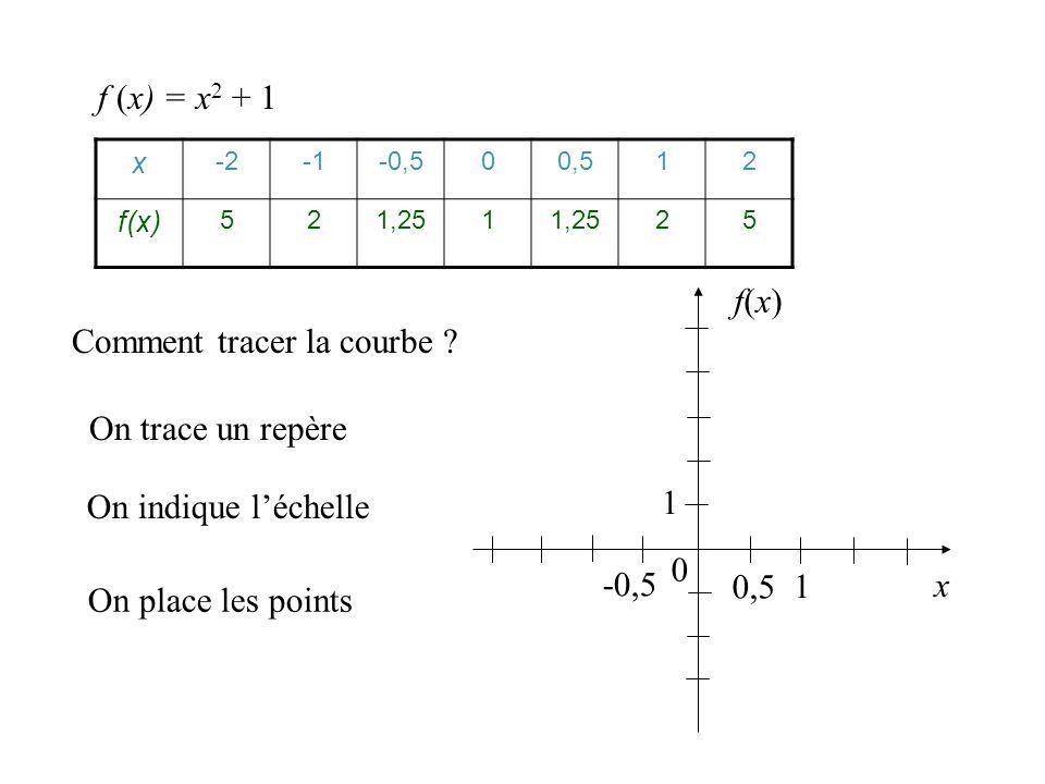 Comment déterminer les coordonnées des points ? On complète un tableau de valeurs x -2-0,500,512 f(x)f(x)52 1,25 1 15 f (x) = x 2 + 1 pour x entre –2