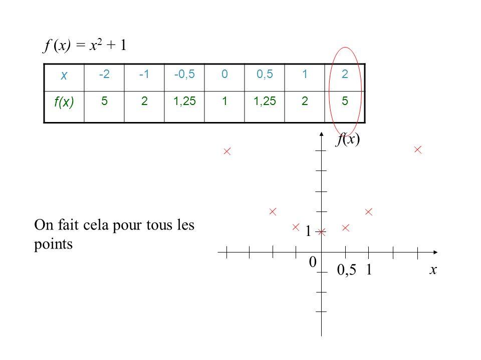 x -2-0,500,512 f(x) 521,251 25 f (x) = x 2 + 1 x 0 1 On fait cela pour tous les points 0,5 1 f(x)f(x)